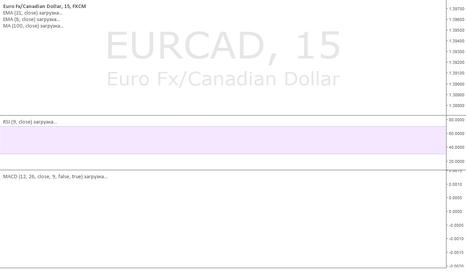 EURCAD: Отскок от 1.39676