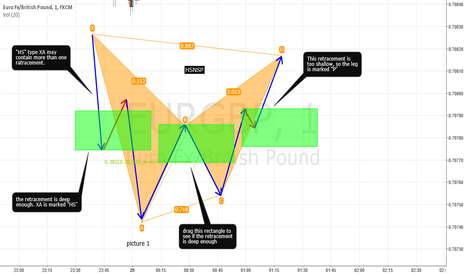 EURGBP: Thoughts about bat pattern. Some tips and secrets. Part X.