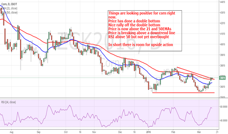 ZCK2016: Corn: Upside price action expected