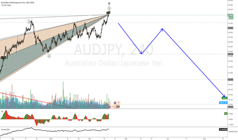 AUDJPY: AUDJPY about to fall on an exhaustion move up