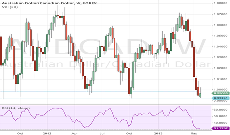 AUDCAD: AUDCAD at key long term support.