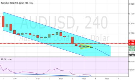 AUDUSD: AUD/USD - Bearish trend still alive and well