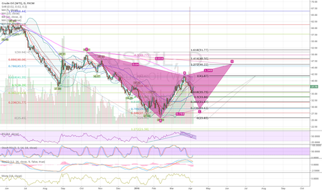 USOIL: Potential Gartley Taking Shape?