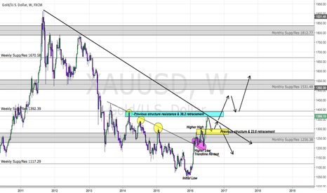 XAUUSD: neutral but leaning towards a short term short and a swing long
