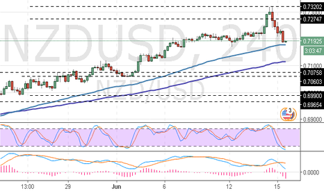 NZDUSD: NZD/USD: the possibility of the reversal is high