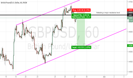 GBPUSD: GBPUSD: Retest of Major Level
