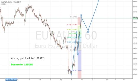 EURAUD: Elliott Wave Eur/aud