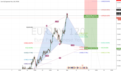 EURJPY: EURJPY cypher pattern formation