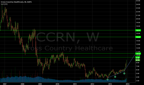 CCRN: classic setup - months to years of upside to come
