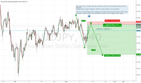 AUDJPY: AUD/JPY Sypply Demand Level short