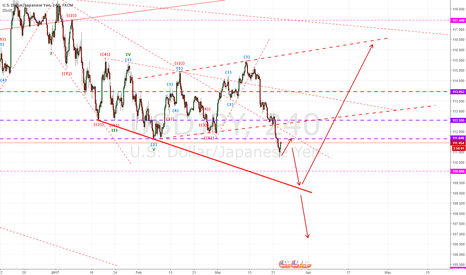USDJPY: waiting for entry on UJ
