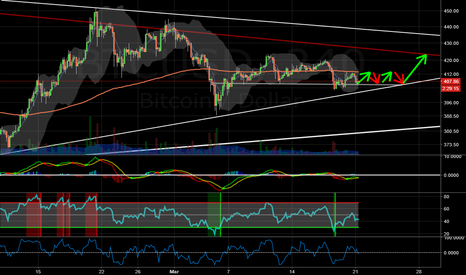 BTCUSD: Bitcoin sideways for a few days