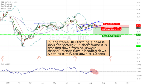 RHT: RHT - Short from 72.83 up to 60 area