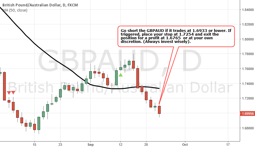 GBPAUD - BEARISH Strategy