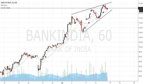 BANKINDIA: Bank of India - short term trade (1 week)