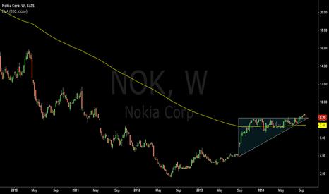 NOK: Ascending Triangle Breakout