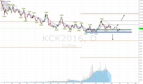 KCK2016: COFFEE