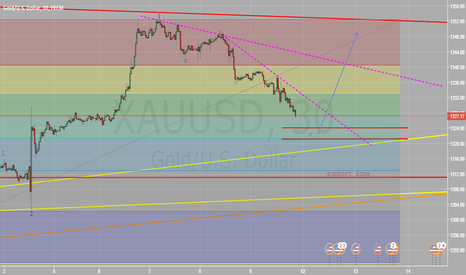 XAUUSD: gold short term