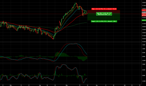 GBPJPY: GBP/JPY - 200 Pips+ Opportunity
