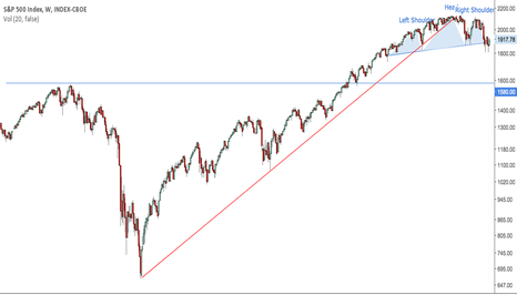 SPX: S&P 500 Targets 1580 - Weekly Chart