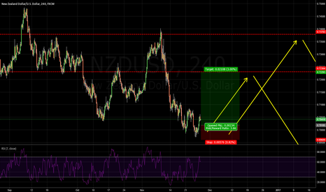 NZDUSD: NZDUSD: THIS IS ONLY ONE SMALL STEP FOR NZDUSD TO RETRACEMENT.