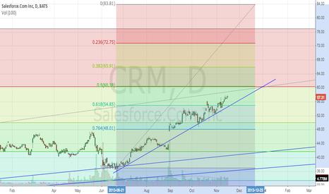 CRM: Fib Check before earnings