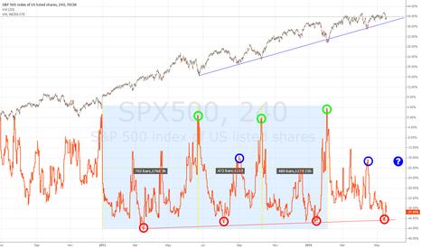 SPX500: VIX/S&P500 Observation/Question