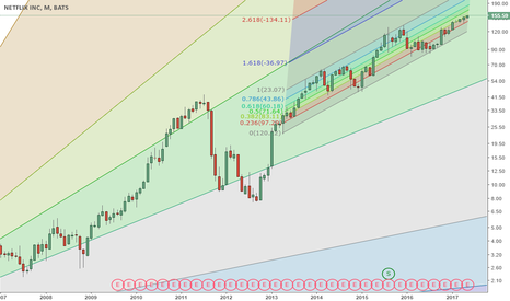 NFLX: NFLX too many people bearish this stock?