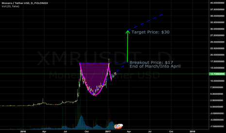 XMRUSDT: XMR Long - Cup and Handle - Bull