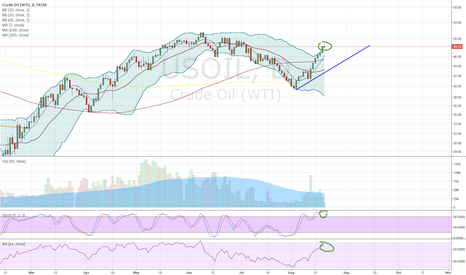 USOIL: Overbought, heavy resistance around the 50 buck area