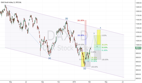 DAX: DAX Count till May