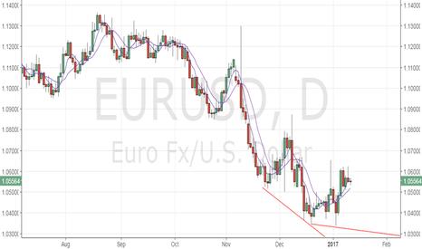 EURUSD: EUR/USD – dip demand likely
