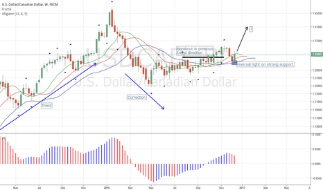 USDCAD: USDCAD Reverses on Strong Support, Now Uptrend Continuation?