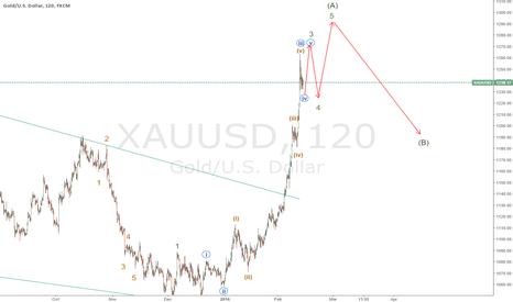 XAUUSD: xauusd The gold wave impulse toward completion (A) 1300 area