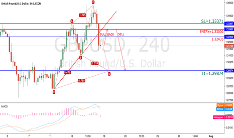 GBPUSD: GBPUSD sell when pull back short to complete cypher