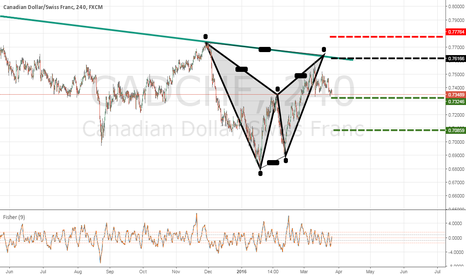 CADCHF: CADCHF bat pattern combined with trendline