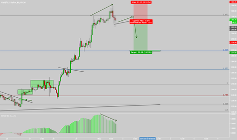 XAUUSD: GOLD posible sell