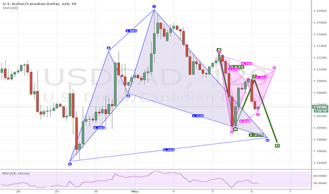 USDCAD: USDCAD - CYPHER AND GARTLEY