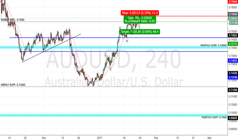 AUDUSD: Ending Diagonol: More Confluence To Aussie Shorts