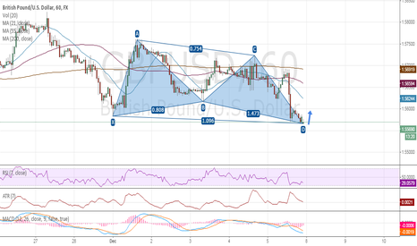 GBPUSD: GBPUSD: Buy Opportunity on a Butterfly Pattern