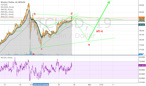 BTCUSD: Triangle formation