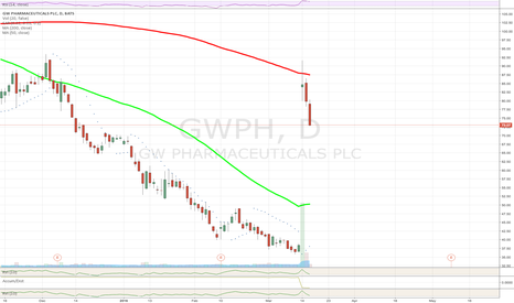 GWPH: $GWPH No Support until MA50 $50