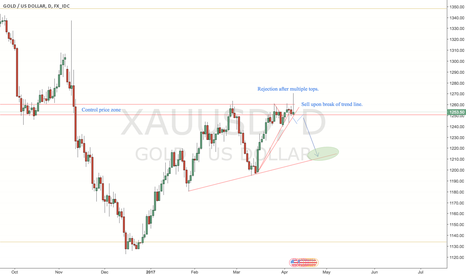 XAUUSD: Gold/Usd short setup after rejection