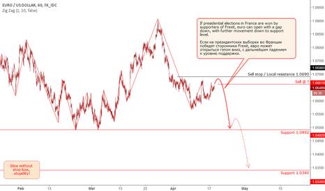 EURUSD: EUR: scenarios for a short position.
