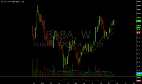 BABA: back up near 105