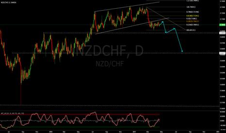 NZDCHF: NZDCHF (Sell setup)
