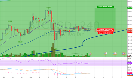 BTCUSD: Buying Opportunity?