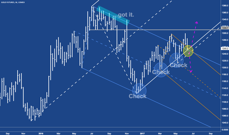 GC1!: Gold - GC at decision point.