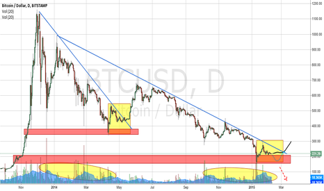 BTCUSD: Something big is about to happen