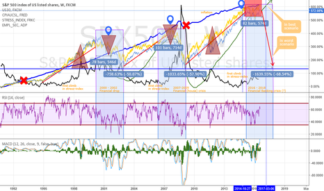 SPX500: Maby a new (worldwide) crisis?